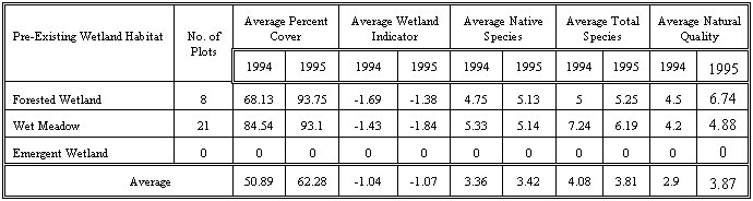 Table 2. Vegetation monitoring data from pre-existing wetlands (excluding 3L wetlands) in Crosswinds Marsh.*